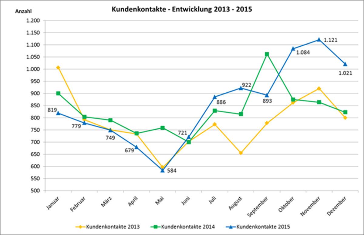 Auszug aus dem Qualitätsbericht: So viele Kundenanliegen gab es in den letzten drei Jahren. Grafik mit Kurven zur Anzahl der Kundenkontakte von Januar bis Dezember für die Jahre 2013, 2014 und 2015