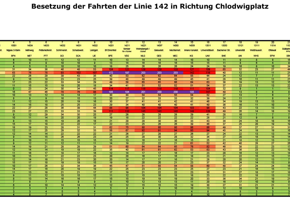 Ein sogenanntes Wärmebild zeigt, wie viele Fahrgäste sich auf einer Linie befinden und wo sie ein- bzw. aussteigen: hier Linie 142.