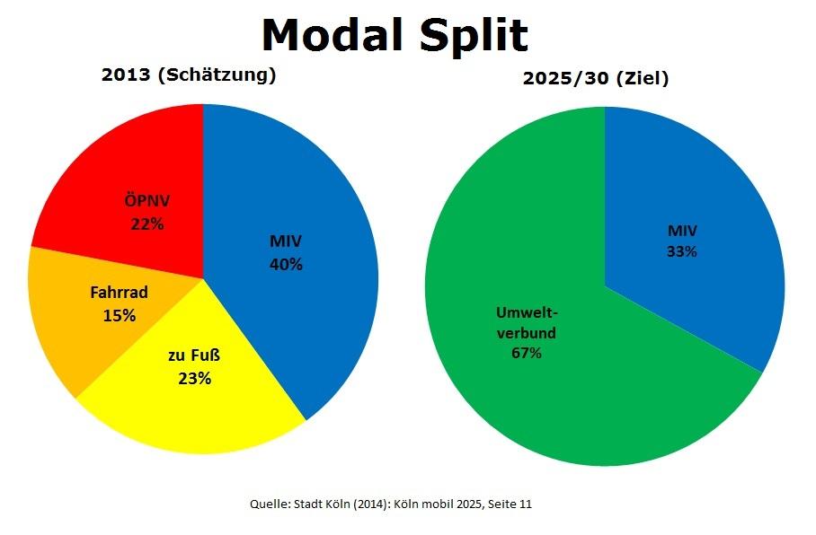 Modal-Split