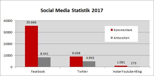 KVB Social Media Statistik 2017