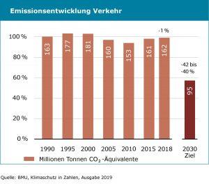 Emissionenentwicklung-Verkehr_Blog-300x264